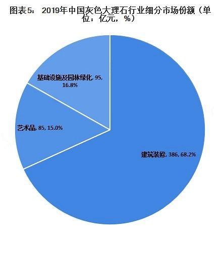 灰石成流行趋势:5年内市场规模增长263亿元