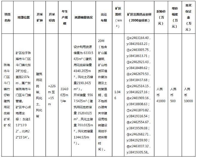 东珠海市一建筑用花岗岩矿采矿权将于6月16日网上挂牌出让,起拍价4.1亿人民币