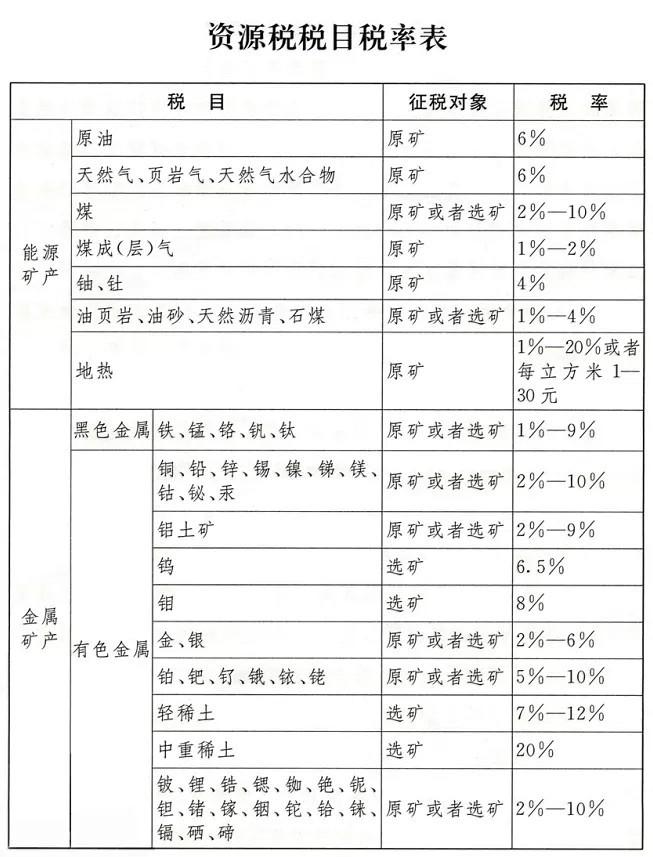 《中华人民共和国资源税法》正式实施,石材矿山征收1%-10%资源税